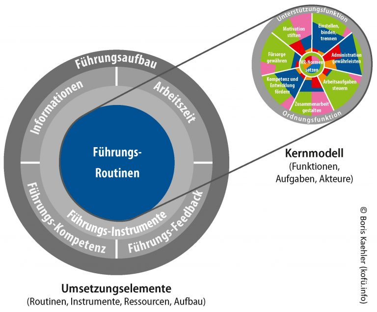 Umsetzungselemente Komplementäre Führung