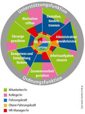 Kernmodell_Komplementaere_Fuehrung